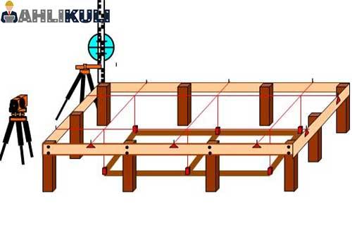 Cara Menghitung Biaya Pemasangan Bouwplank