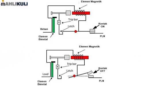 Sistem Kerja MCB