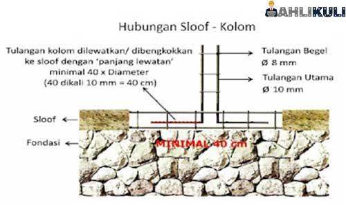 Perbedaan Besi Kolom dan Slof 2